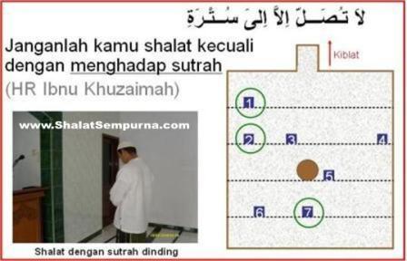 Cara Shalat Nabi Tentang Sutrah